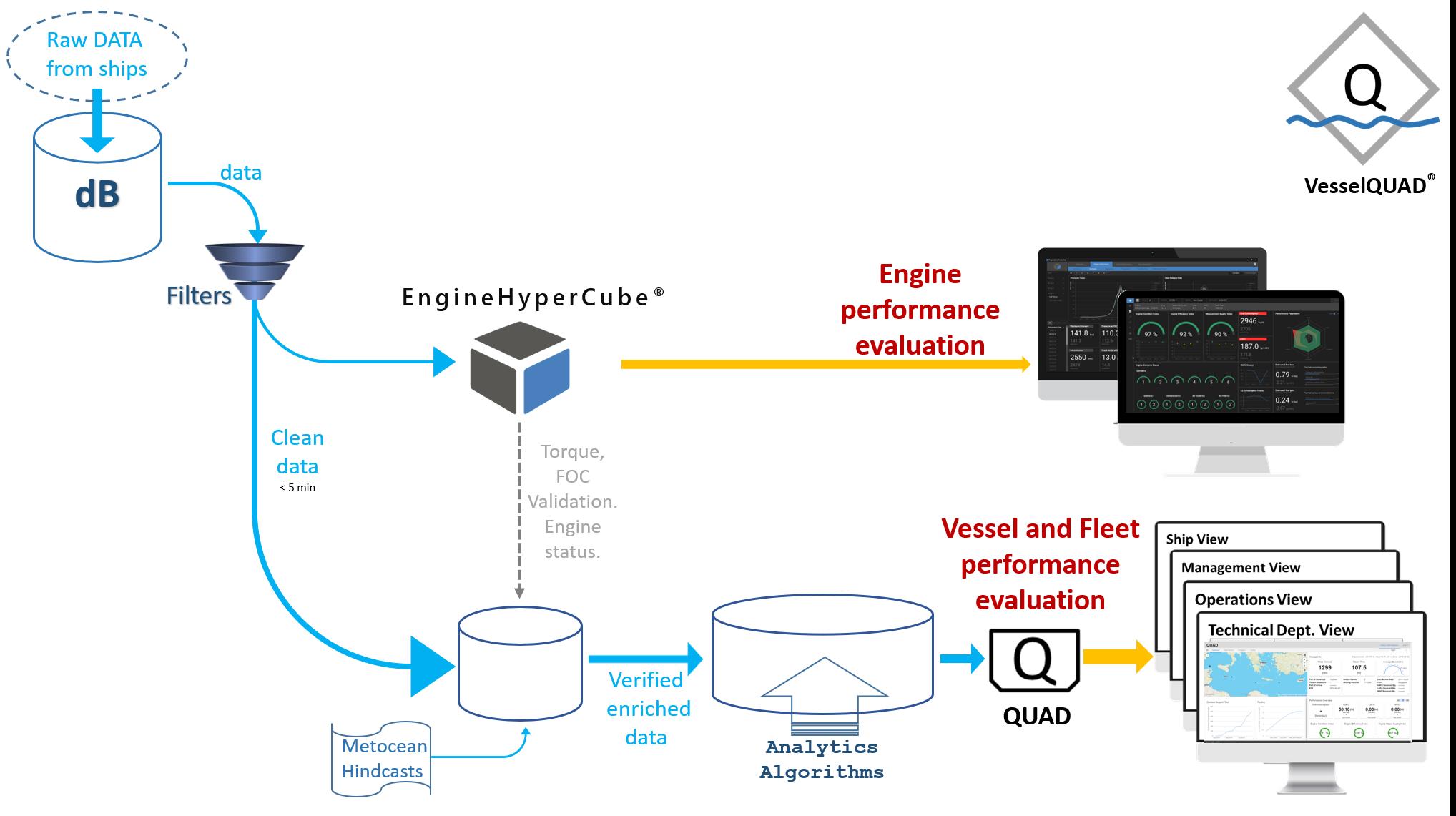 Engine Hyper Cube