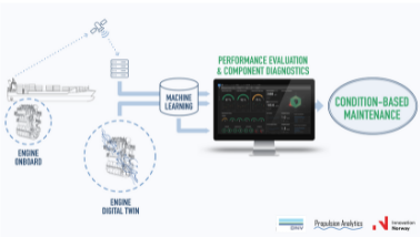 Propulsion Analytics and DNV join forces on Condition Based Maintenance ship application